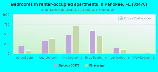 Bedrooms in renter-occupied apartments in Pahokee, FL (33476)