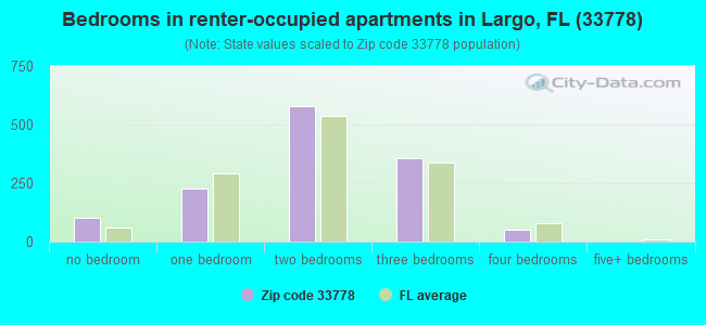 Bedrooms in renter-occupied apartments in Largo, FL (33778)