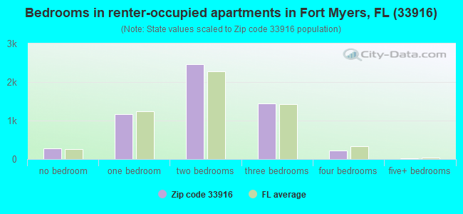 Bedrooms in renter-occupied apartments in Fort Myers, FL (33916)
