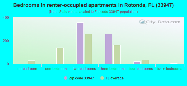 Bedrooms in renter-occupied apartments in Rotonda, FL (33947)