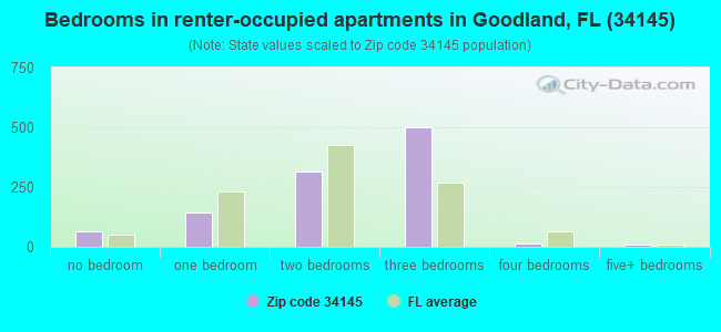 Bedrooms in renter-occupied apartments in Goodland, FL (34145)