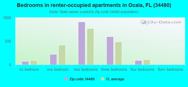 Bedrooms in renter-occupied apartments in Ocala, FL (34480)