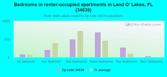 Bedrooms in renter-occupied apartments in Land O' Lakes, FL (34639)