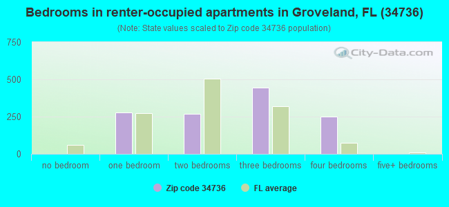 Bedrooms in renter-occupied apartments in Groveland, FL (34736)
