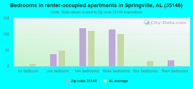 Bedrooms in renter-occupied apartments in Springville, AL (35146)