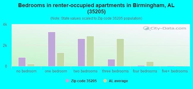 Bedrooms in renter-occupied apartments in Birmingham, AL (35205)