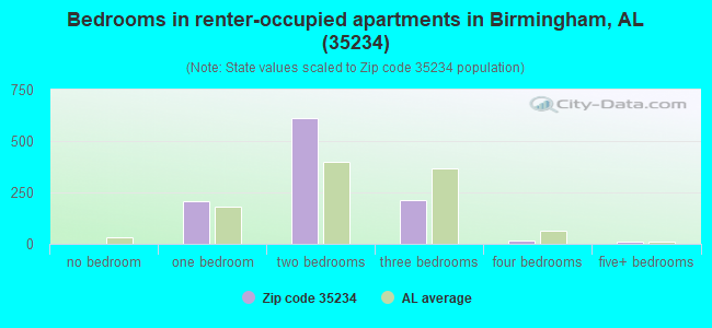 Bedrooms in renter-occupied apartments in Birmingham, AL (35234)