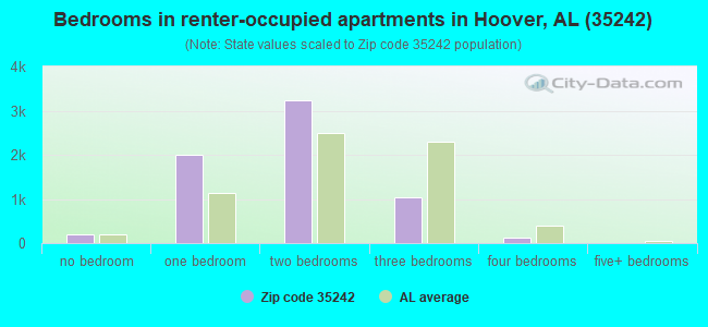 Bedrooms in renter-occupied apartments in Hoover, AL (35242)