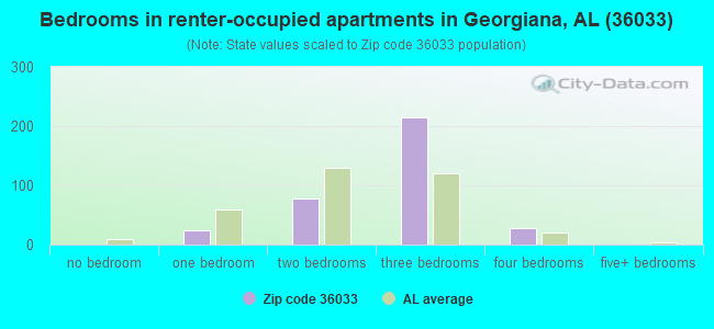 Bedrooms in renter-occupied apartments in Georgiana, AL (36033)