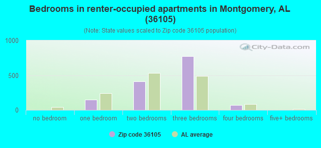 Bedrooms in renter-occupied apartments in Montgomery, AL (36105)