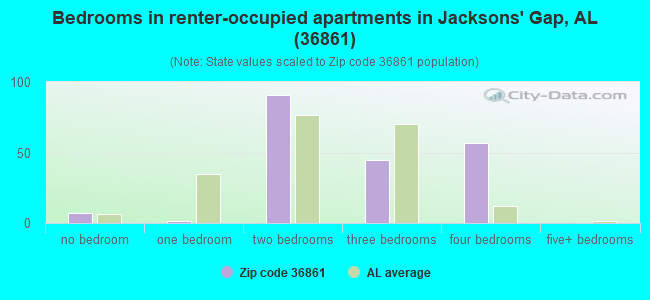Bedrooms in renter-occupied apartments in Jacksons' Gap, AL (36861)