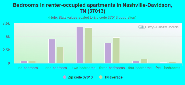 Bedrooms in renter-occupied apartments in Nashville-Davidson, TN (37013)