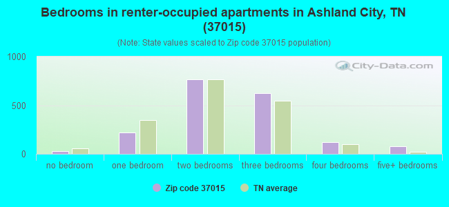 Bedrooms in renter-occupied apartments in Ashland City, TN (37015)