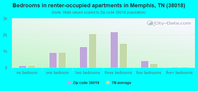 Bedrooms in renter-occupied apartments in Memphis, TN (38018)