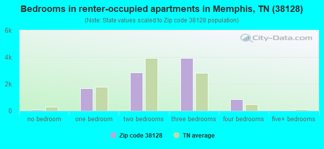 Bedrooms in renter-occupied apartments in Memphis, TN (38128)