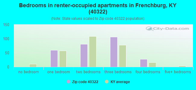 Bedrooms in renter-occupied apartments in Frenchburg, KY (40322)