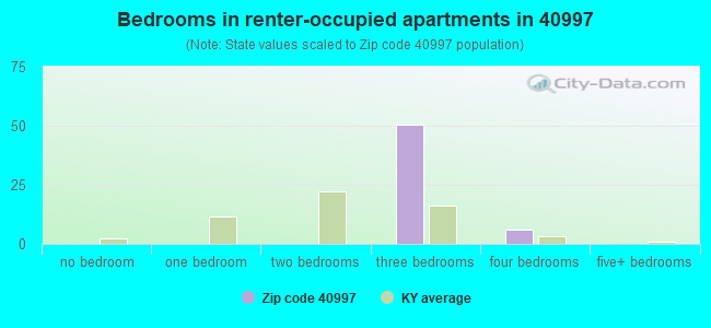 Bedrooms in renter-occupied apartments in 40997