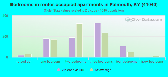 Bedrooms in renter-occupied apartments in Falmouth, KY (41040)