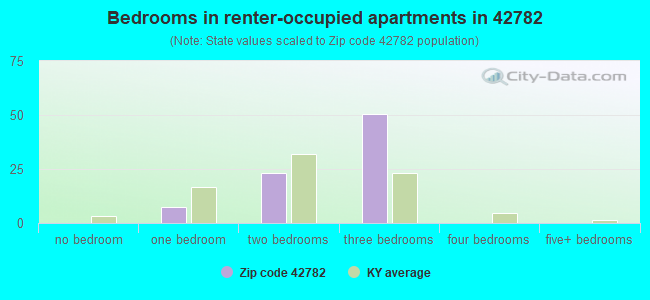 Bedrooms in renter-occupied apartments in 42782