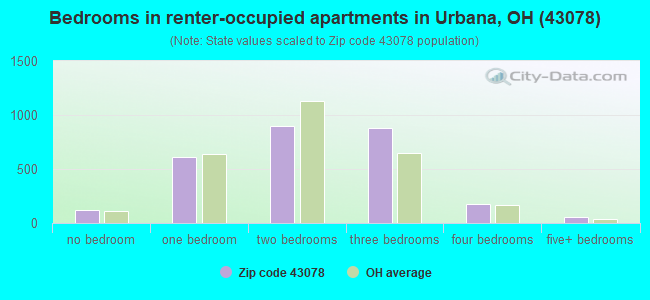 Bedrooms in renter-occupied apartments in Urbana, OH (43078)