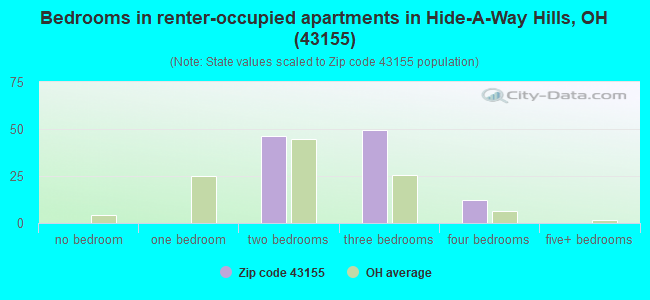 Bedrooms in renter-occupied apartments in Hide-A-Way Hills, OH (43155)