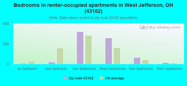 Bedrooms in renter-occupied apartments in West Jefferson, OH (43162)