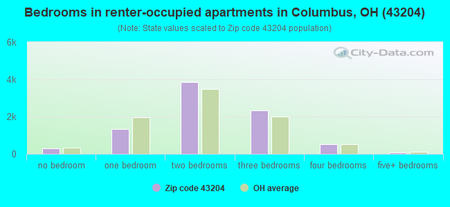 Bedrooms in renter-occupied apartments in Columbus, OH (43204)
