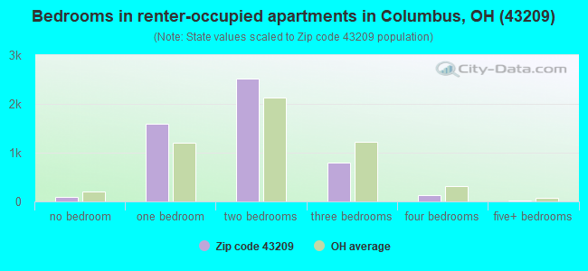 Bedrooms in renter-occupied apartments in Columbus, OH (43209)