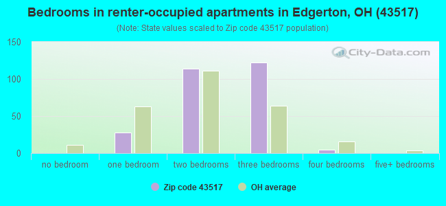 Bedrooms in renter-occupied apartments in Edgerton, OH (43517)