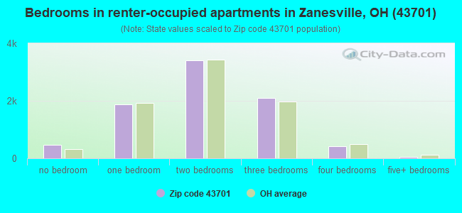 Bedrooms in renter-occupied apartments in Zanesville, OH (43701)