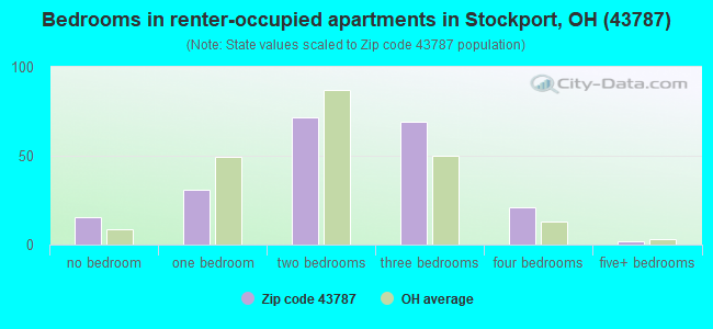Bedrooms in renter-occupied apartments in Stockport, OH (43787)