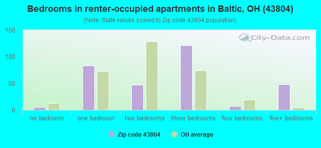 Bedrooms in renter-occupied apartments in Baltic, OH (43804)