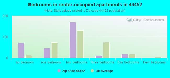 Bedrooms in renter-occupied apartments in 44452