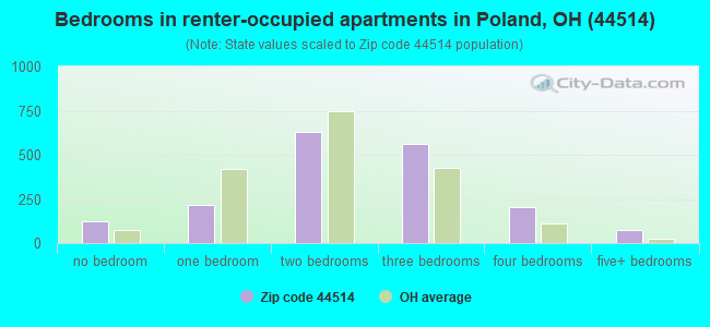 Bedrooms in renter-occupied apartments in Poland, OH (44514)