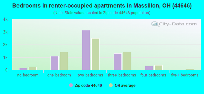 Bedrooms in renter-occupied apartments in Massillon, OH (44646)