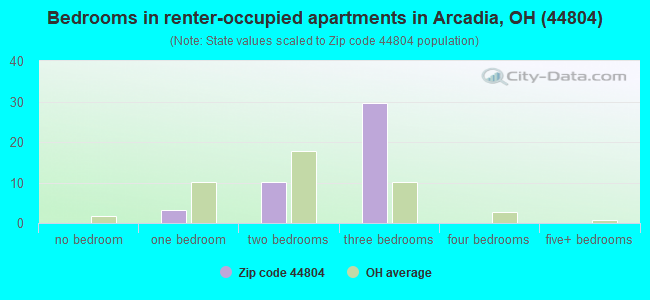 Bedrooms in renter-occupied apartments in Arcadia, OH (44804)