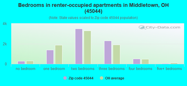 Bedrooms in renter-occupied apartments in Middletown, OH (45044)