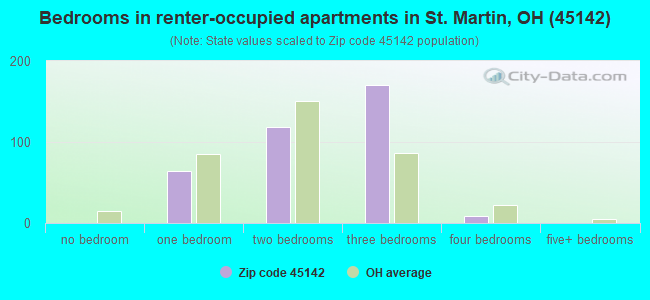 Bedrooms in renter-occupied apartments in St. Martin, OH (45142)