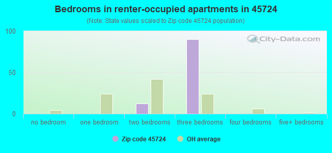 Bedrooms in renter-occupied apartments in 45724