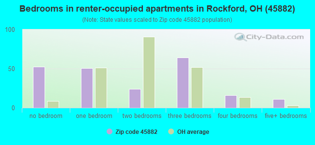 Bedrooms in renter-occupied apartments in Rockford, OH (45882)