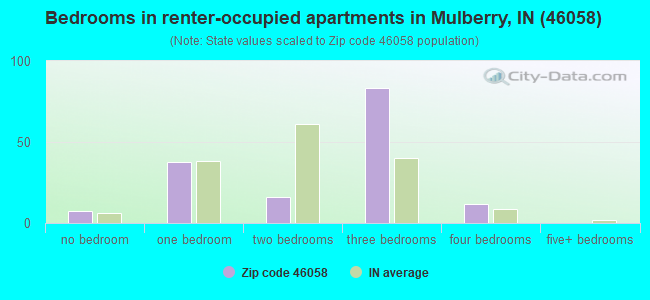 Bedrooms in renter-occupied apartments in Mulberry, IN (46058)