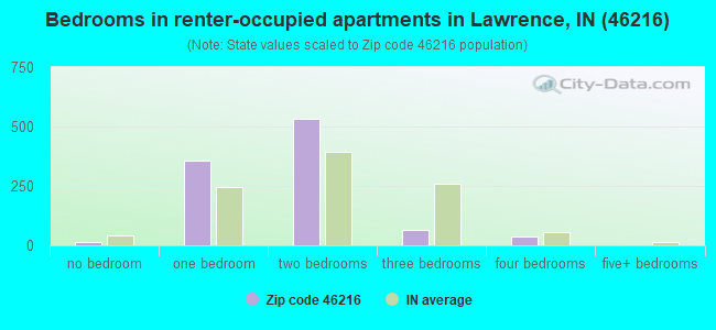 Bedrooms in renter-occupied apartments in Lawrence, IN (46216)