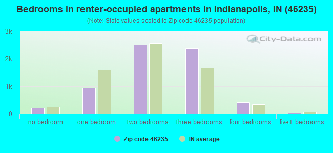 Bedrooms in renter-occupied apartments in Indianapolis, IN (46235)