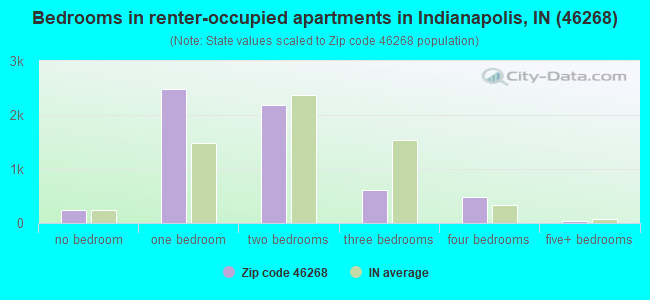 Bedrooms in renter-occupied apartments in Indianapolis, IN (46268)