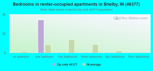 Bedrooms in renter-occupied apartments in Shelby, IN (46377)