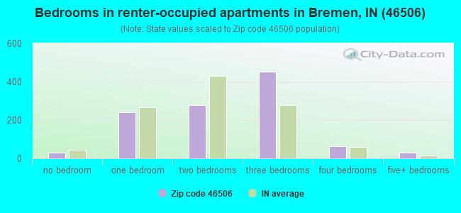 Bedrooms in renter-occupied apartments in Bremen, IN (46506)