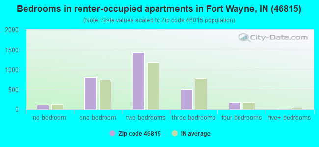 Bedrooms in renter-occupied apartments in Fort Wayne, IN (46815)