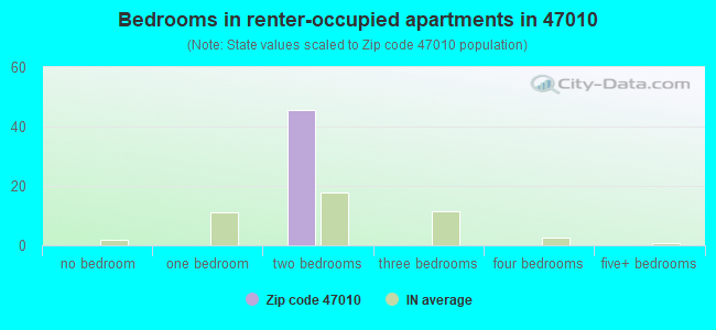 Bedrooms in renter-occupied apartments in 47010