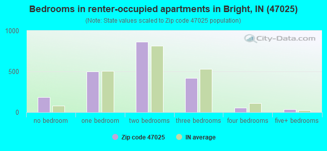 Bedrooms in renter-occupied apartments in Bright, IN (47025)