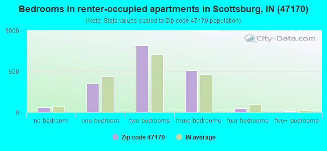 Bedrooms in renter-occupied apartments in Scottsburg, IN (47170)